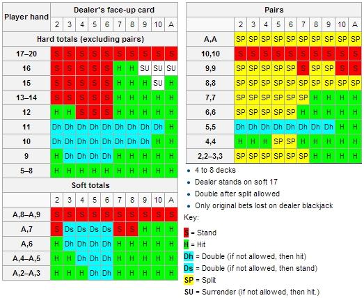 wiki blackjack strategy betting